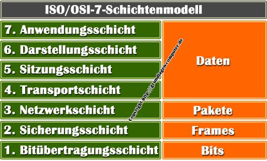 Osi-7-Schichtenmodell