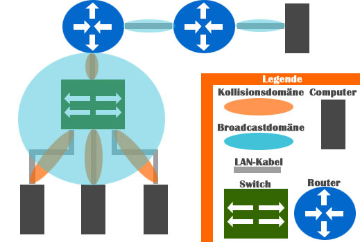 Router LAN Broadcastdomäne