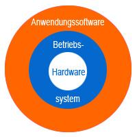 Betriebssystem computer