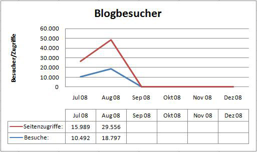 blogbesucher-aug.jpg