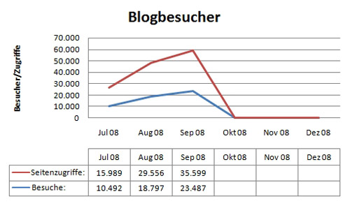 Statistiken September 2008