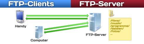 FTP-Server Netzwerkplan