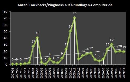 Statistik der Trackbacks und Pingbacks