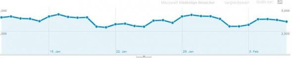 Zugriffsstatistik Januar 2012