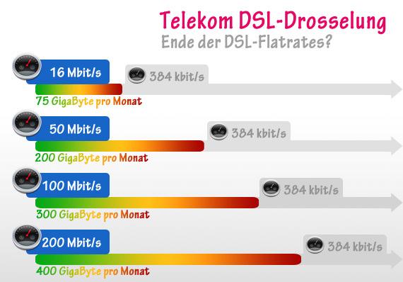 Telekom giganetz glasfaser internet mit drosselung