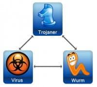 Trojaner, Virus und Wurm