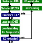 POST (Power On Self Test) vom BIOS und die Beep-Codes