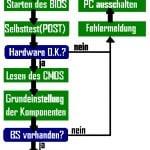 POST (Power On Self Test) vom BIOS und die Beep-Codes