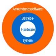 Aufgaben Betriebsystem - Grundlagen Client-Server-Modell
