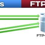 Anleitung: Einfachen FTP-Server installieren