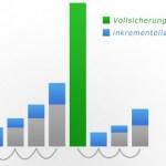 Backup Strategien – inkrementell, differentiell und Vollbackup
