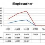 Blogeinnahmen September 2008