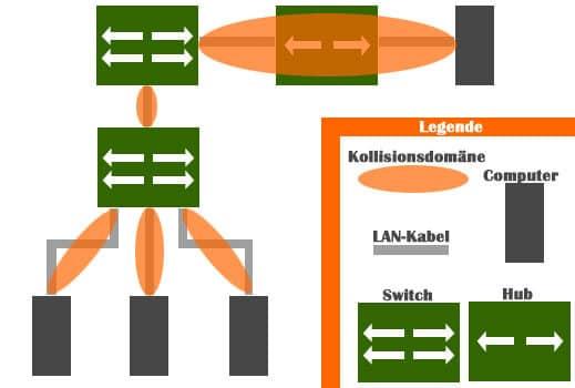 Switch Grundlagen: Was macht ein Switch im Netzwerk?