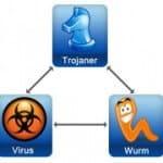 Was sind Unterschiede zwischen Viren, Trojanern, Würmern und co.?