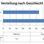 Zahlen der Internetnutzung Ende 2007