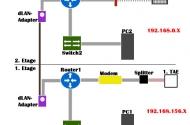 Computer Netzwerk einrichten: Das große Home Network Tutorial