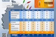 """""""Connect"""" ermittelt Deutschlands bestes DSL- und Kabelnetz im Festnetz-Test 2013"""