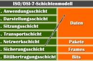 OSI 7 Schichtenmodell – Grundlagen zum Netzwerkmodell