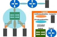 Router Grundlagen: Allgemeine Aufgaben des Geräts, Routing-Protokolle und Konfiguration