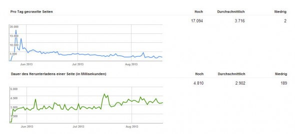 Webmaster Tools: Crawling-Statistiken