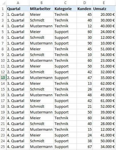 Tabelle mit Daten